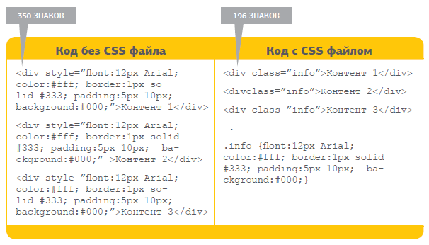 Оптимизация сайта на html коде создание сайтов на asp net mvc